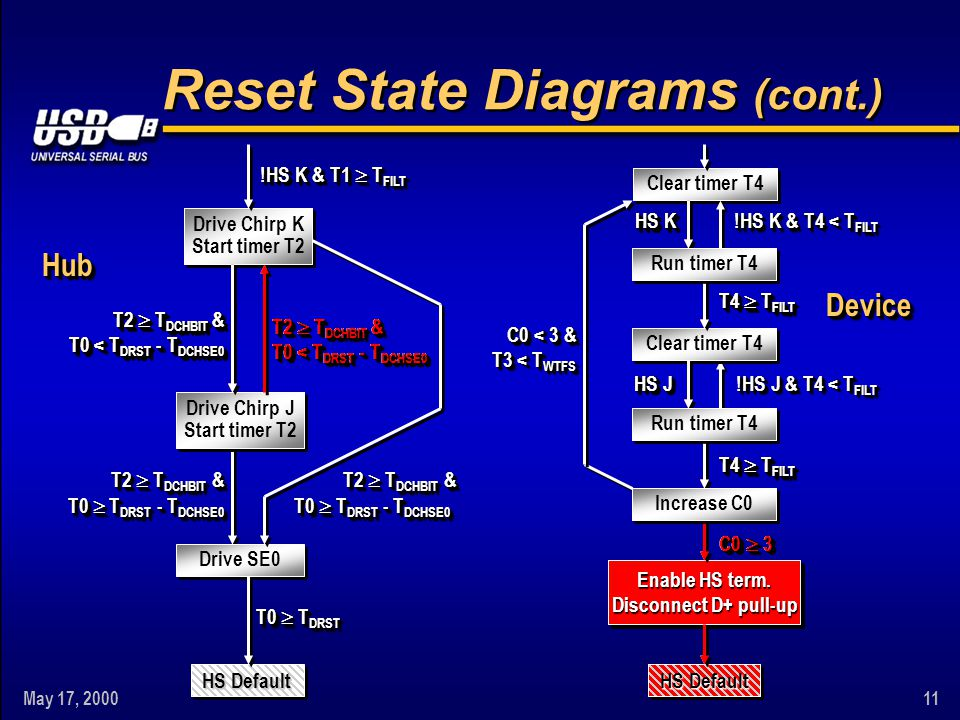 May 17, 200011 Drive Chirp K Start timer T2 Clear timer T4 Reset State Diagrams (cont.) HS Default Increase C0 Run timer T4 Clear timer T4 Run timer T4 T4  T FILT HS K !HS K & T4 < T FILT HS J !HS J & T4 < T FILT Enable HS term.