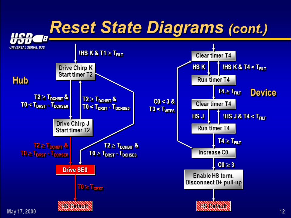 May 17, 200012 Drive Chirp K Start timer T2 Reset State Diagrams (cont.) HS Default Clear timer T4 Increase C0 Run timer T4 Clear timer T4 Run timer T