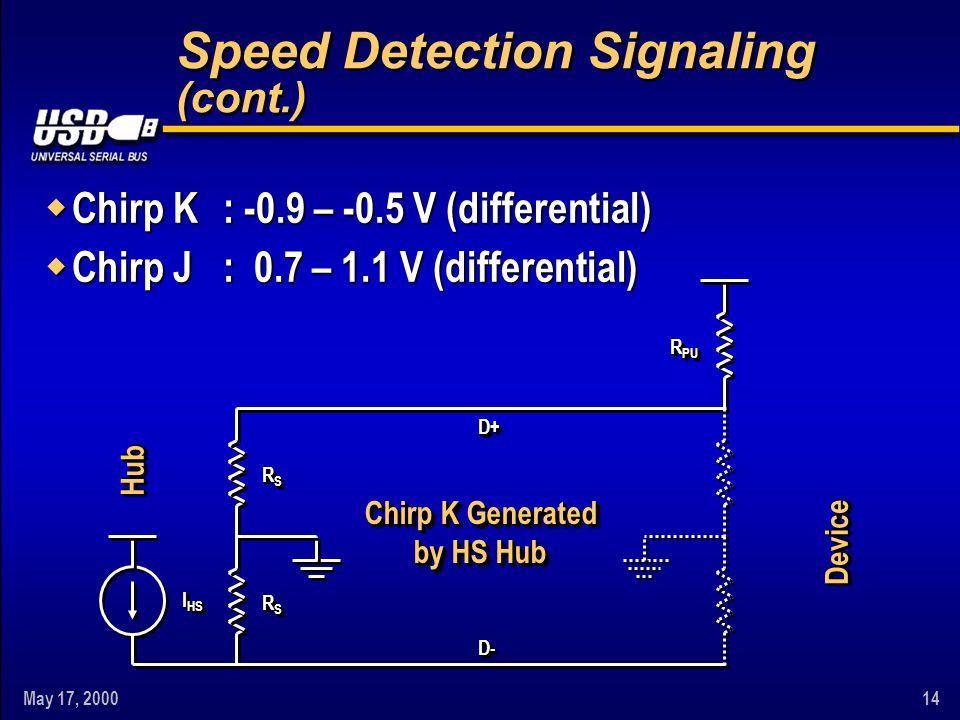 May 17, 200014 Speed Detection Signaling (cont.) w Chirp K: -0.9 – -0.5 V (differential) w Chirp J: 0.7 – 1.1 V (differential) Chirp K Generated by HS Hub D+D+ D-D- RSRSRSRS RSRSRSRS RSRSRSRS RSRSRSRS R PU I HS DeviceDevice HubHub