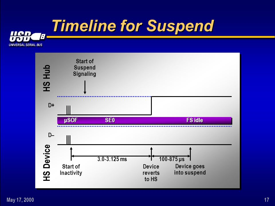 May 17, 200017 Timeline for Suspend FS idle SE0 100-875 μs3.0-3.125 ms Device reverts to HS Start of Inactivity μSOF HS Hub HS Device D– D+ Device goe