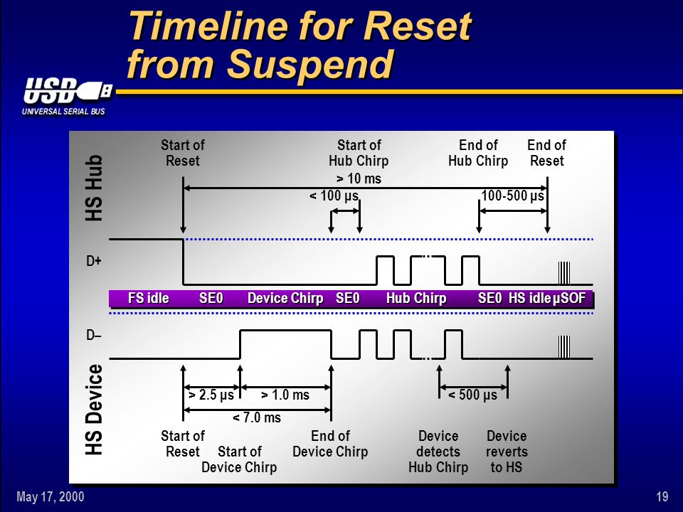 May 17, 200019 Timeline for Reset from Suspend FS idle Device Chirp Hub Chirp D– > 2.5 μs< 500 μs> 1.0 ms < 7.0 ms < 100 μs100-500 μs > 10 ms End of D