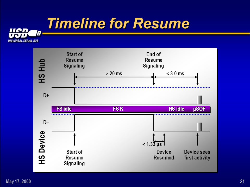 May 17, 200021 Timeline for Resume < 3.0 ms End of Resume Signaling Start of Resume Signaling HS Hub HS Device FS K HS idle μSOF D+ Device sees first