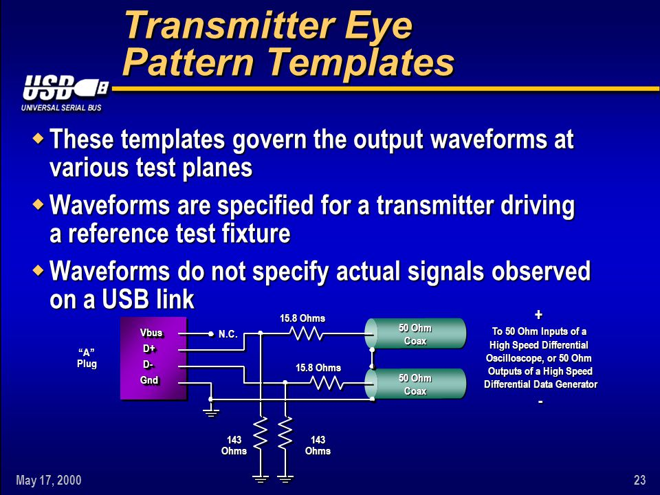 May 17, 200023 Transmitter Eye Pattern Templates w These templates govern the output waveforms at various test planes w Waveforms are specified for a transmitter driving a reference test fixture w Waveforms do not specify actual signals observed on a USB link Vbus D+ D- Gnd Gnd 15.8 Ohms + To 50 Ohm Inputs of a High Speed Differential Oscilloscope, or 50 Ohm Outputs of a High Speed Differential Data Generator - 50 Ohm Coax A Plug N.C.