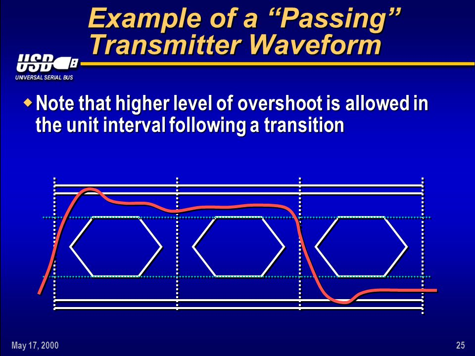 """May 17, 200025 Example of a """"Passing"""" Transmitter Waveform w Note that higher level of overshoot is allowed in the unit interval following a transitio"""