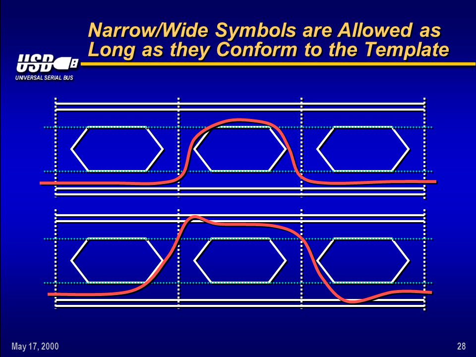 May 17, 200028 Narrow/Wide Symbols are Allowed as Long as they Conform to the Template