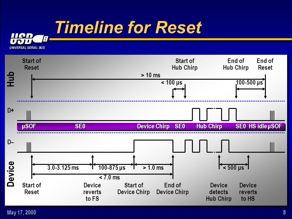 May 17, 20008 Timeline for Reset μSOF Device Chirp Hub Chirp D+ D– 3.0-3.125 ms100-875 μs< 500 μs> 1.0 ms < 7.0 ms < 100 μs100-500 μs > 10 ms End of Device Chirp Start of Device Chirp Start of Reset Device reverts to FS Device reverts to HS Device detects Hub Chirp Start of Reset End of Reset End of Hub Chirp Start of Hub Chirp μSOF Hub Device SE0SE0SE0 HS idle