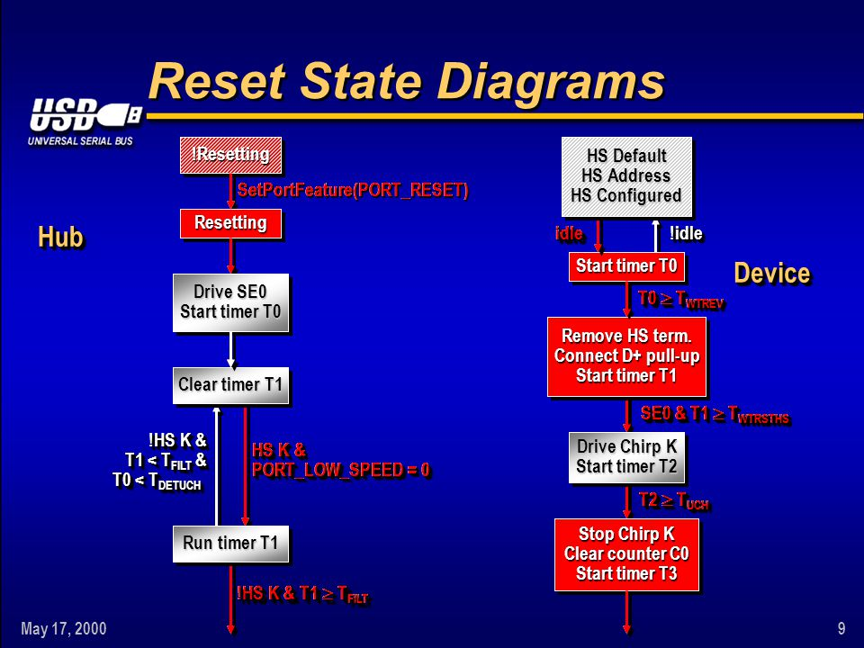 May 17, 20009 SE0 & T1  T WTRSTHS Reset State Diagrams HS Default HS Address HS Configured Start timer T0 Remove HS term. Connect D+ pull-up Start ti