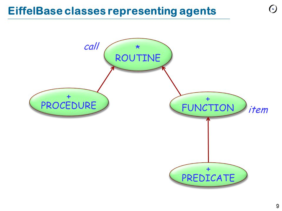 10 Agent Type Declarations p: PROCEDURE [ANY, TUPLE] Agent representing a procedure belonging to a class that conforms to ANY.