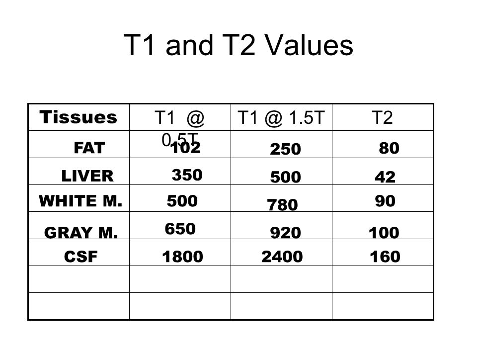 T1 and T2 Values T2T1 @ 1.5TT1 @ 0.5T Tissues FAT 102 250 80 LIVER 350 50042 WHITE M.500 780 90 GRAY M. 650 920100 CSF18002400160
