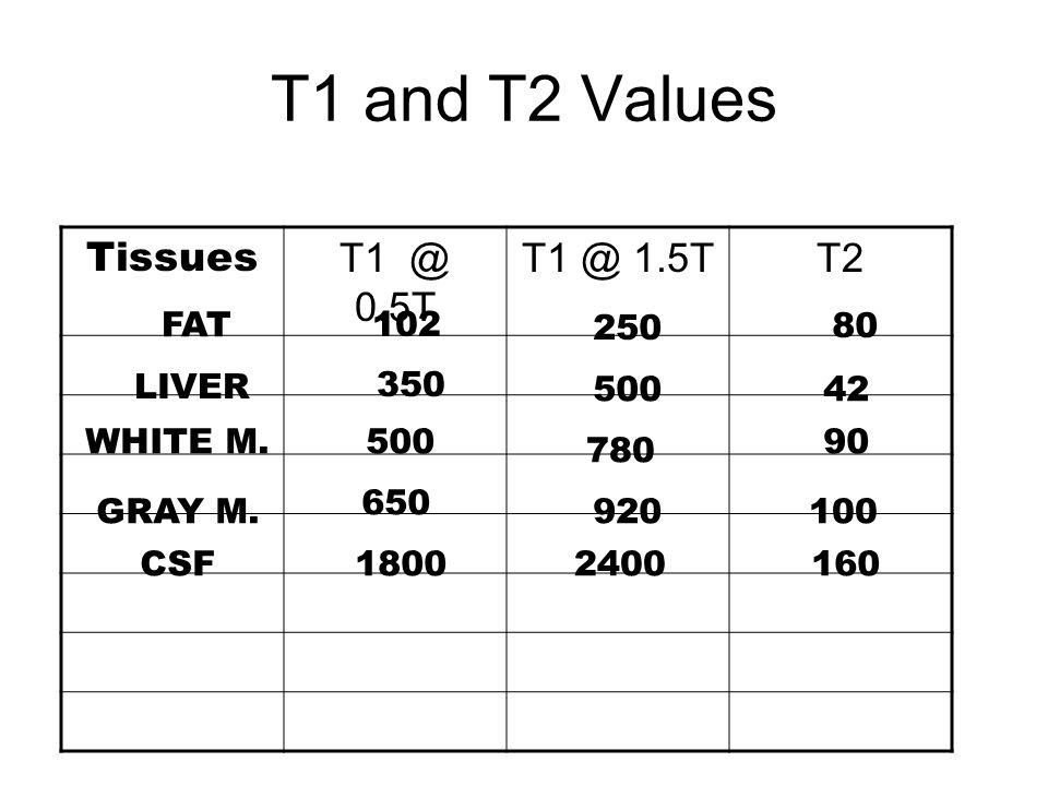 T1 and T2 Values Tissues T1 @ 0.5T T1 @ 1.5TT2 FAT 102 250 80 LIVER 350 50042 WHITE M.500 780 90 GRAY M. 650 920100 CSF18002400160