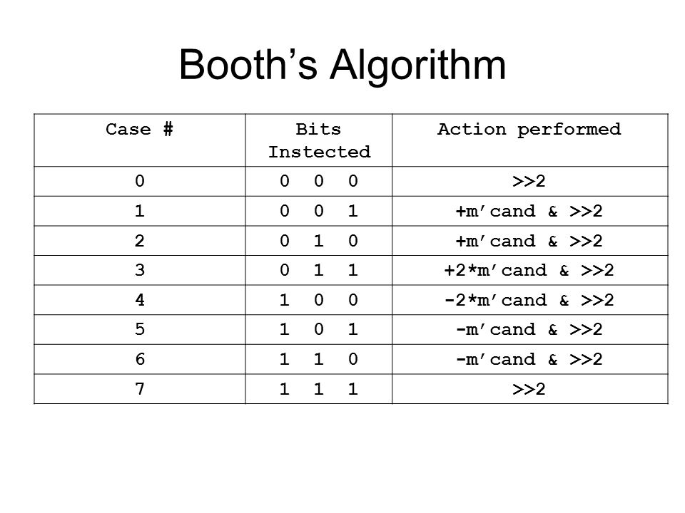 Booth's Algorithm Case #Bits Instected Action performed 00 0 0>>2 10 0 1+m'cand & >>2 20 1 0+m'cand & >>2 30 1 1+2*m'cand & >>2 41 0 0-2*m'cand & >>2 51 0 1-m'cand & >>2 61 1 0-m'cand & >>2 71 1 1>>2