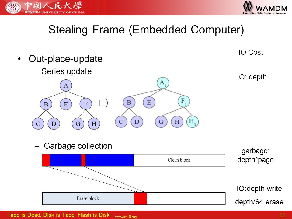 11 Stealing Frame (Embedded Computer) Out-place-update –Series update –Garbage collection IO: depth garbage: depth*page IO:depth write depth/64 erase
