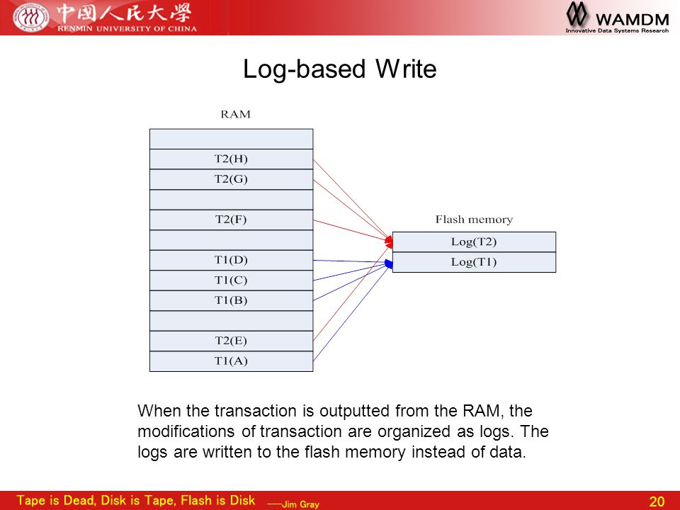 20 Log-based Write When the transaction is outputted from the RAM, the modifications of transaction are organized as logs. The logs are written to the