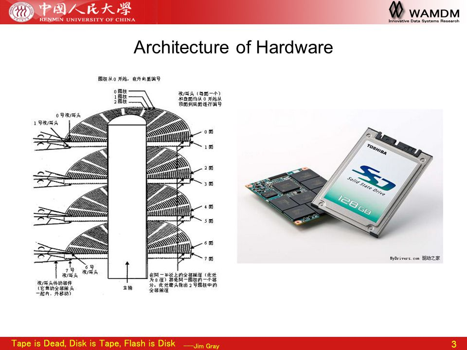 3 Architecture of Hardware