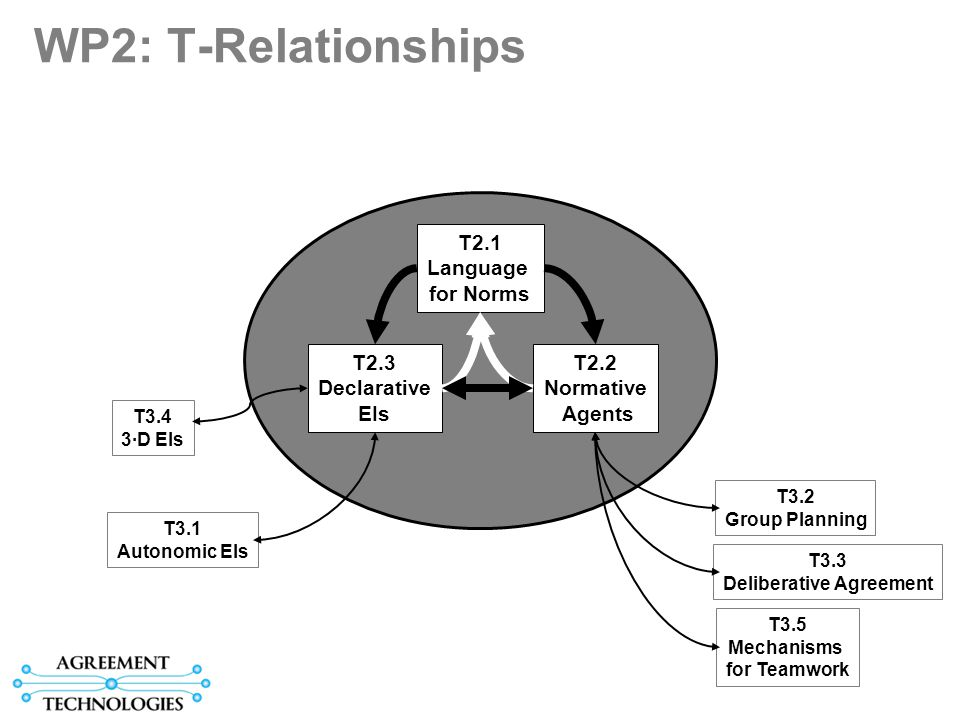 WP2: T-Relationships T2.1 Language for Norms T2.1 Language for Norms T2.3 Declarative EIs T2.3 Declarative EIs T2.2 Normative Agents T2.2 Normative Agents T3.3 Deliberative Agreement T3.1 Autonomic EIs T3.4 3·D EIs T3.5 Mechanisms for Teamwork T3.2 Group Planning