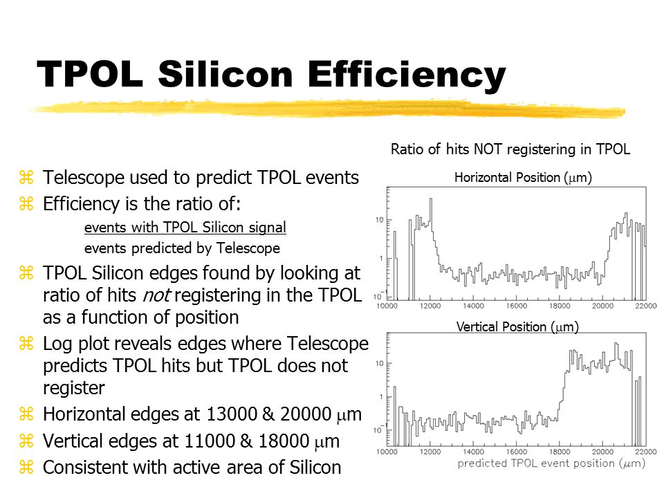 TPOL Silicon Efficiency zTelescope used to predict TPOL events zEfficiency is the ratio of: events with TPOL Silicon signal events predicted by Telescope zTPOL Silicon edges found by looking at ratio of hits not registering in the TPOL as a function of position zLog plot reveals edges where Telescope predicts TPOL hits but TPOL does not register zHorizontal edges at 13000 & 20000  m zVertical edges at 11000 & 18000  m zConsistent with active area of Silicon Horizontal Position (  m) Vertical Position (  m) Ratio of hits NOT registering in TPOL
