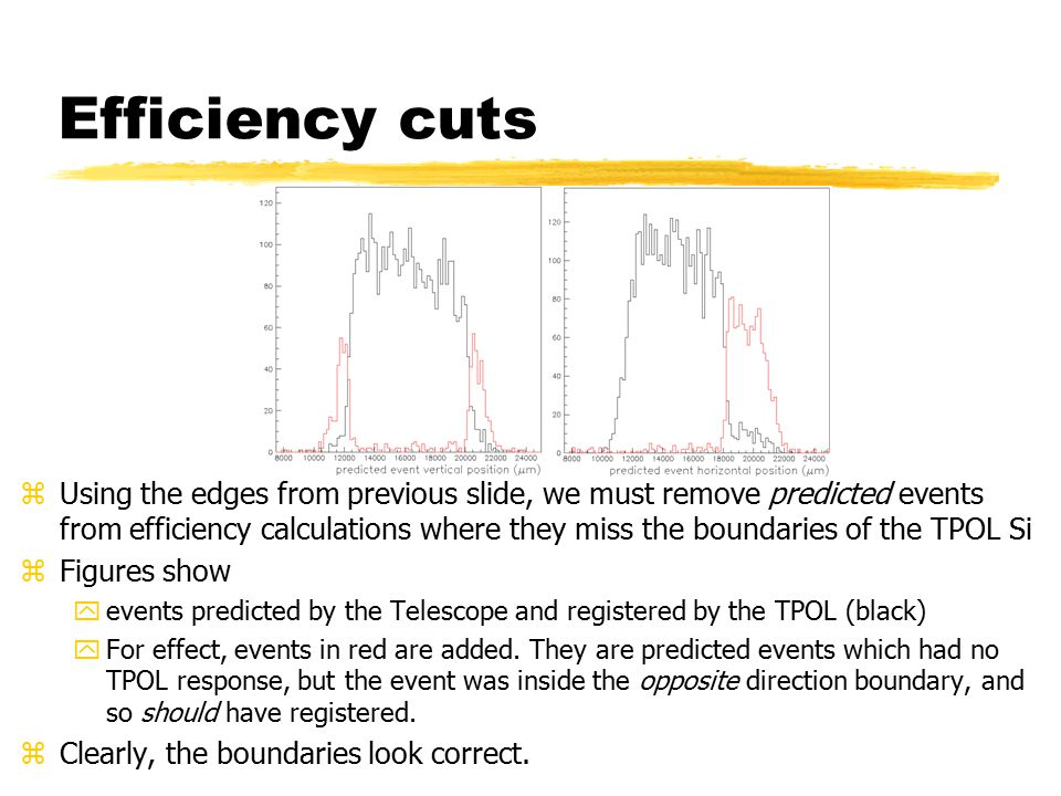 Efficiency cuts zUsing the edges from previous slide, we must remove predicted events from efficiency calculations where they miss the boundaries of the TPOL Si zFigures show yevents predicted by the Telescope and registered by the TPOL (black) yFor effect, events in red are added.