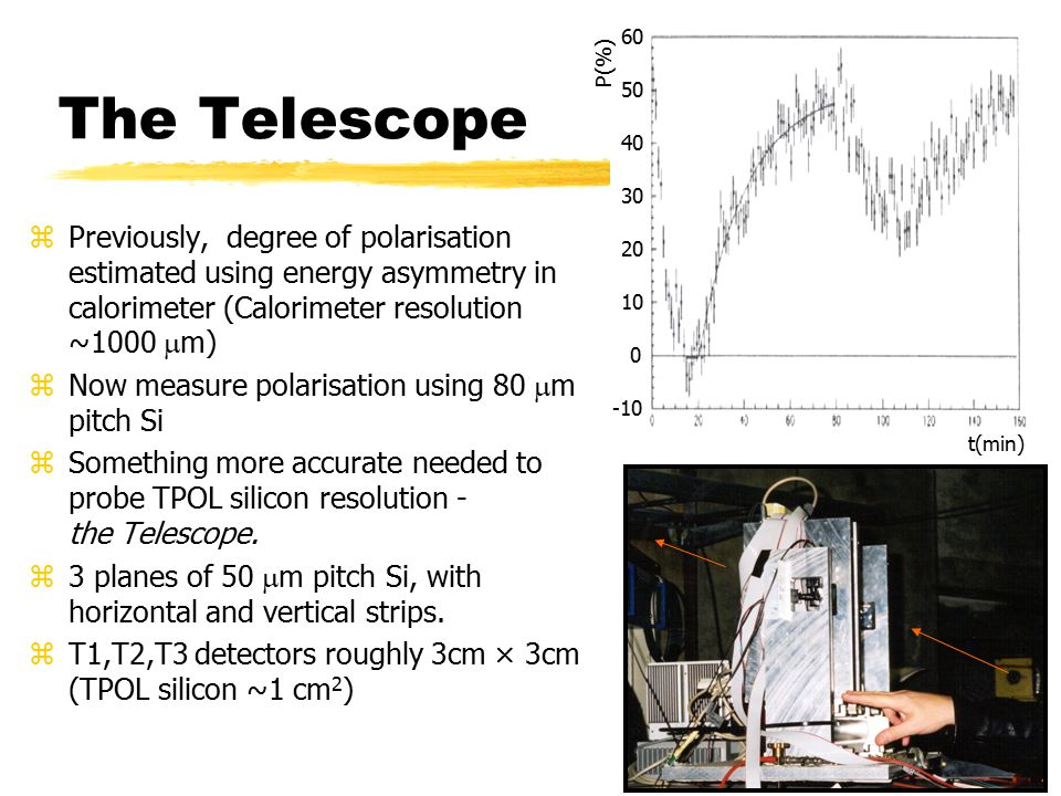 The Telescope zPreviously, degree of polarisation estimated using energy asymmetry in calorimeter (Calorimeter resolution ~1000  m) zNow measure polarisation using 80  m pitch Si zSomething more accurate needed to probe TPOL silicon resolution - the Telescope.
