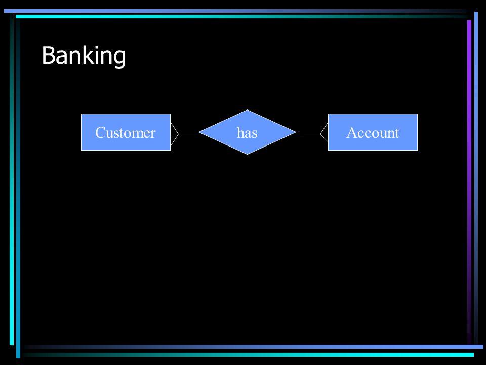 Banking CustomerAccount has