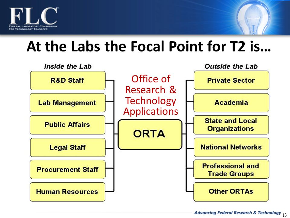 At the Labs the Focal Point for T2 is… 13 Office of Research & Technology Applications