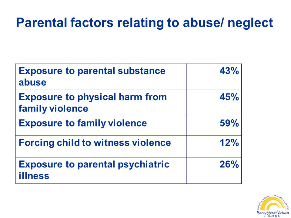 Parental factors relating to abuse/ neglect Exposure to parental substance abuse 43% Exposure to physical harm from family violence 45% Exposure to family violence59% Forcing child to witness violence12% Exposure to parental psychiatric illness 26%