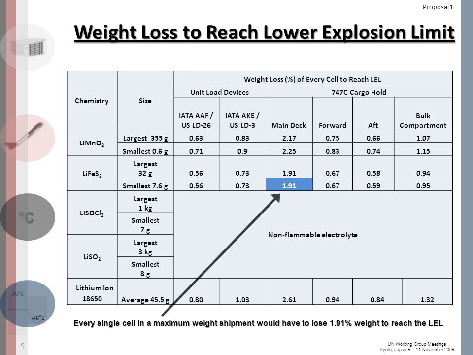 -40°C 70°C °C UN Working Group Meetings Kyoto, Japan 9 – 11 November 2009 Weight Loss to Reach Lower Explosion Limit ChemistrySize Weight Loss (%) of Every Cell to Reach LEL Unit Load Devices747C Cargo Hold IATA AAF / US LD-26 IATA AKE / US LD-3Main DeckForwardAft Bulk Compartment LiMnO 2 Largest 355 g0.630.832.170.750.661.07 Smallest 0.6 g0.710.92.250.830.741.15 LiFeS 2 Largest 32 g0.560.731.910.670.580.94 Smallest 7.6 g0.560.731.910.670.590.95 LiSOCl 2 Largest 1 kg Non-flammable electrolyte Smallest 7 g LiSO 2 Largest 3 kg Smallest 8 g Lithium Ion 18650 Average 45.5 g0.801.032.610.940.841.32 9 Proposal 1 Every single cell in a maximum weight shipment would have to lose 1.91% weight to reach the LEL