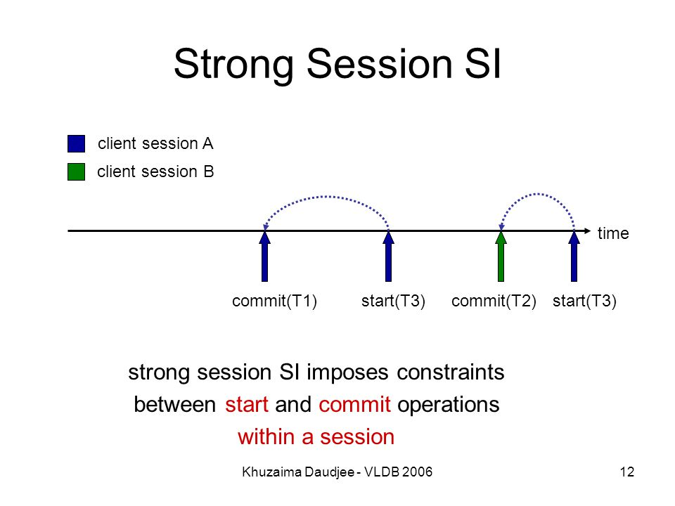 Khuzaima Daudjee - VLDB Strong Session SI time commit(T1)start(T3)commit(T2) strong session SI imposes constraints between start and commit operations within a session client session A client session B start(T3)