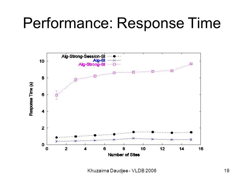 Khuzaima Daudjee - VLDB 200619 Performance: Response Time