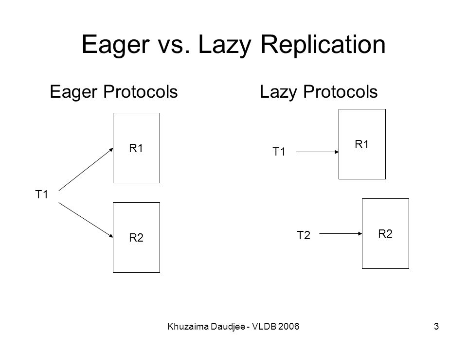 Khuzaima Daudjee - VLDB 20063 Eager vs. Lazy Replication Eager ProtocolsLazy Protocols R1 R2 T1 R1 R2 T1 T2