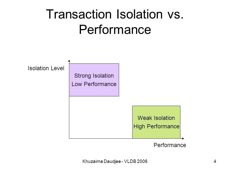Khuzaima Daudjee - VLDB 20065 Snapshot Isolation (SI) time commit(T1)start(T2) commit(T2) R[x]W[x]R[x]W[x] → SI allows any earlier database state to be seen