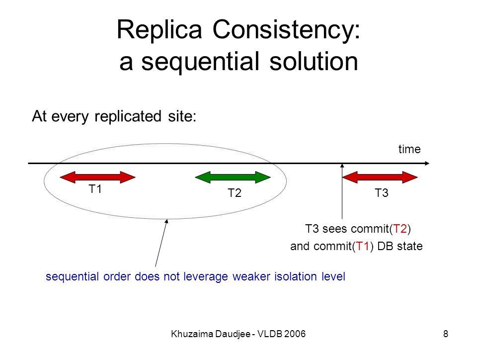 Khuzaima Daudjee - VLDB 20069 Transaction Inversion T2 = Status T1 = Reserve client DB T1 T2 T1's update Lazy Replicated System