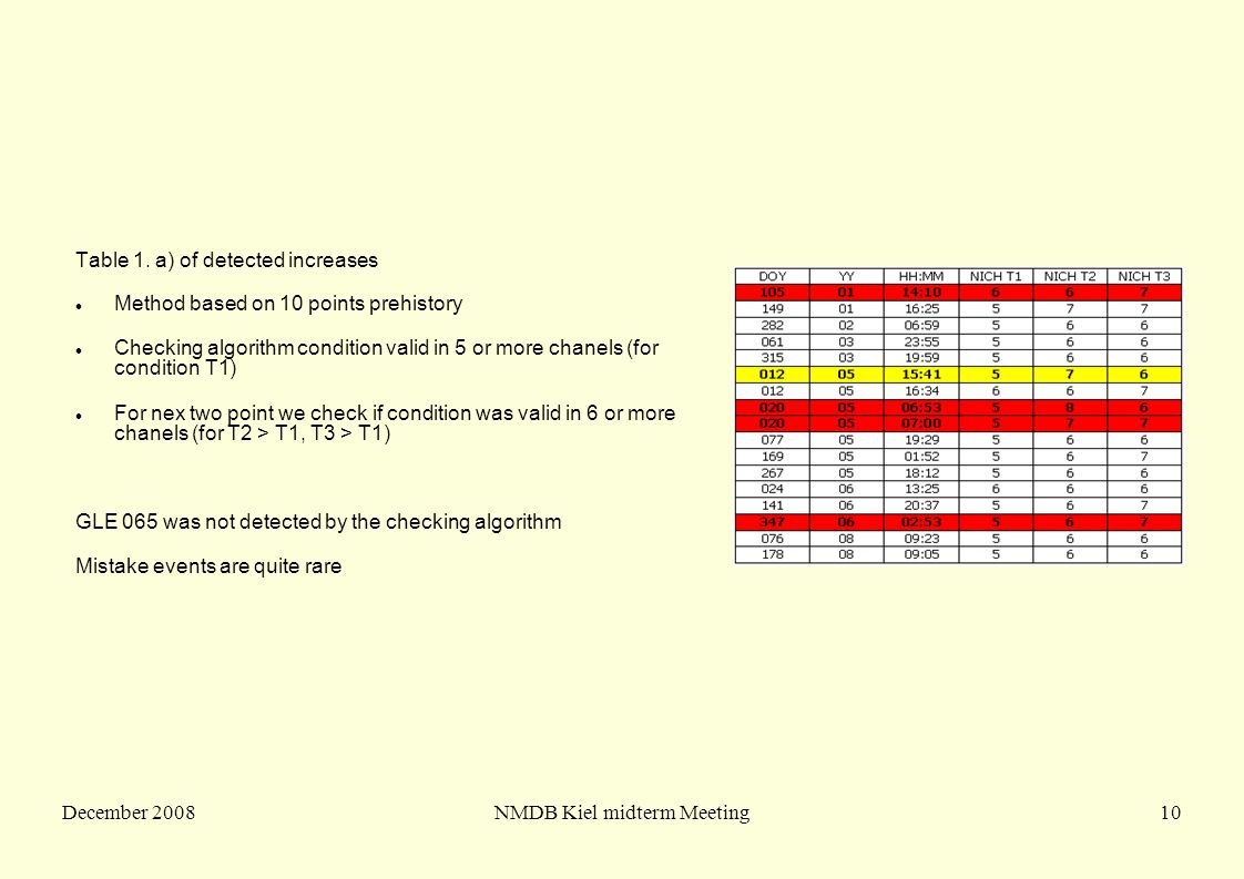 December 2008NMDB Kiel midterm Meeting10 Table 1. a) of detected increases Method based on 10 points prehistory Checking algorithm condition valid in