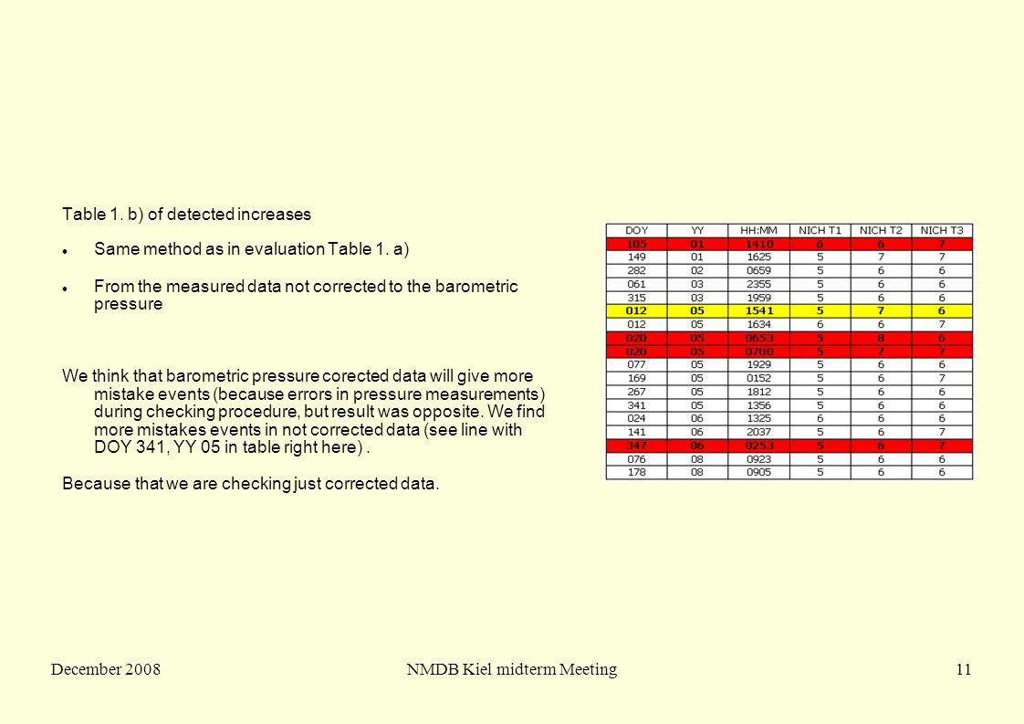 December 2008NMDB Kiel midterm Meeting11 Table 1. b) of detected increases Same method as in evaluation Table 1. a) From the measured data not correc