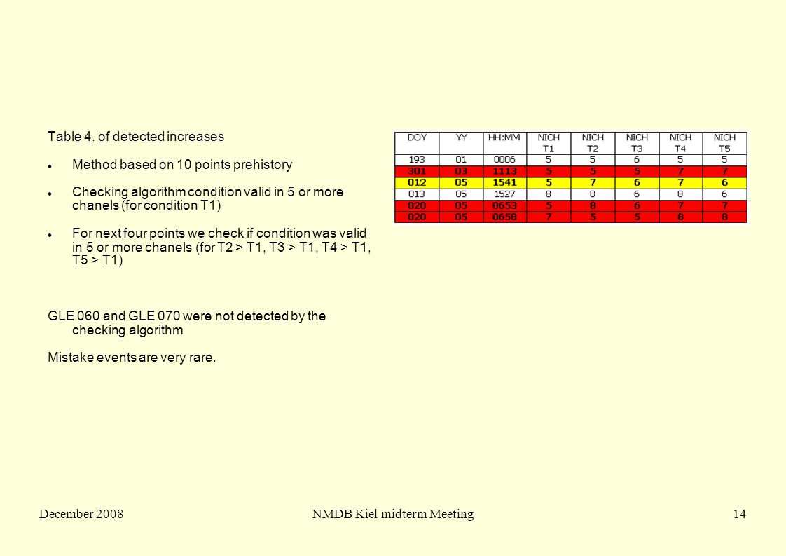 December 2008NMDB Kiel midterm Meeting14 Table 4. of detected increases Method based on 10 points prehistory Checking algorithm condition valid in 5 o
