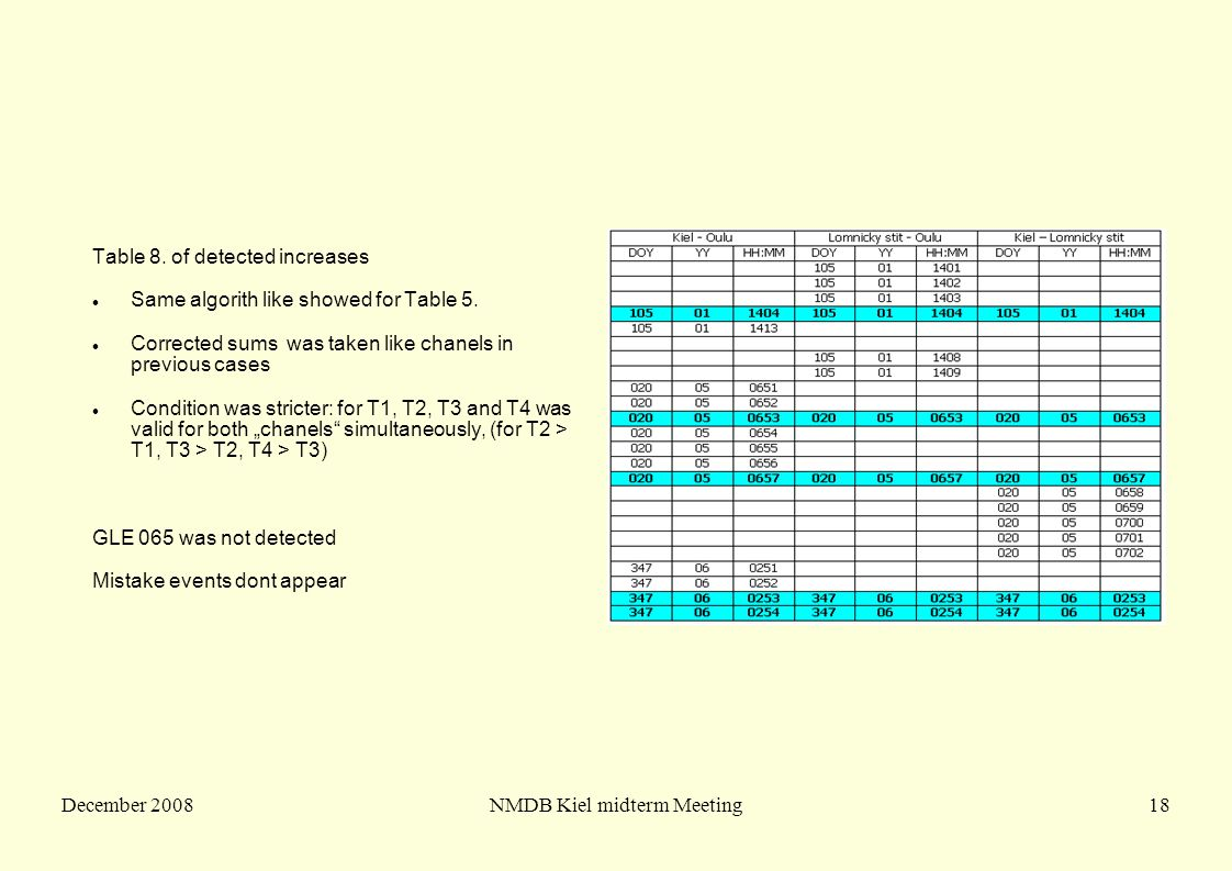 December 2008NMDB Kiel midterm Meeting18 Table 8. of detected increases Same algorith like showed for Table 5. Corrected sums was taken like chanels i