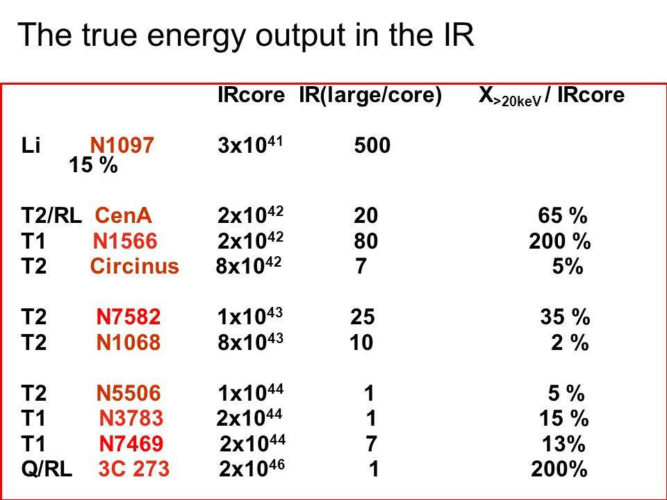 IRcore IR(large/core) X >20keV / IRcore Li N1097 3x10 41 500 15 % T2/RL CenA 2x10 42 20 65 % T1 N1566 2x10 42 80 200 % T2 Circinus 8x10 42 7 5% T2 N7582 1x10 43 25 35 % T2 N1068 8x10 43 10 2 % T2 N5506 1x10 44 1 5 % T1 N3783 2x10 44 1 15 % T1 N7469 2x10 44 7 13% Q/RL 3C 273 2x10 46 1 200% The true energy output in the IR