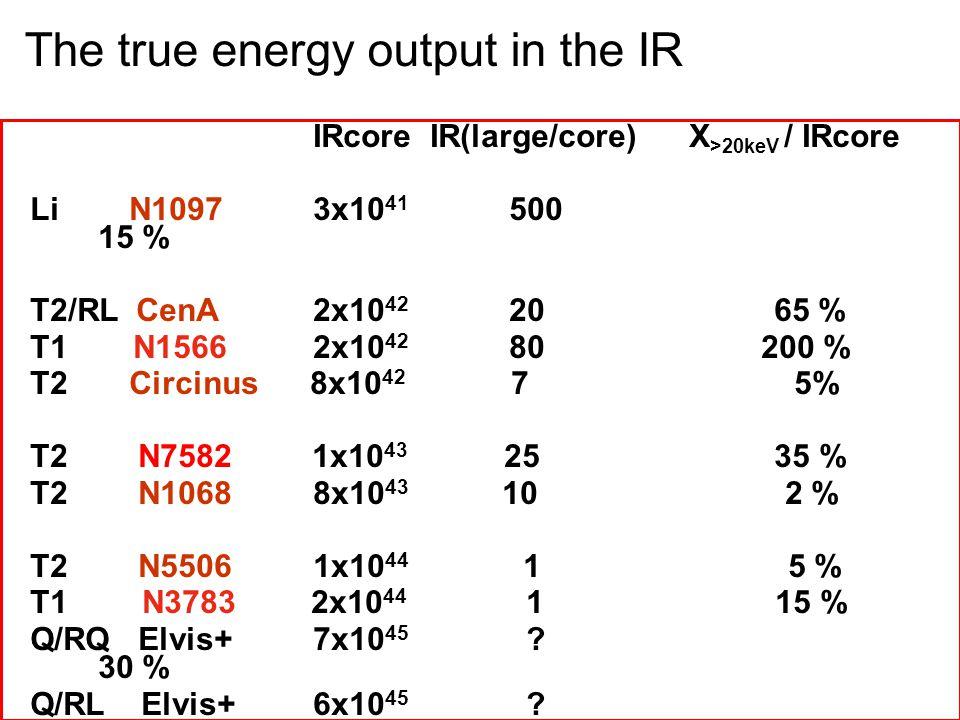 IRcore IR(large/core) X >20keV / IRcore Li N1097 3x10 41 500 15 % T2/RL CenA 2x10 42 20 65 % T1 N1566 2x10 42 80 200 % T2 Circinus 8x10 42 7 5% T2 N7582 1x10 43 25 35 % T2 N1068 8x10 43 10 2 % T2 N5506 1x10 44 1 5 % T1 N3783 2x10 44 1 15 % Q/RQ Elvis+ 7x10 45 .