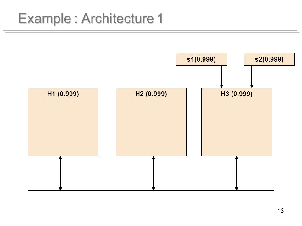 13 Example : Architecture 1 H1 (0.999)H2 (0.999)H3 (0.999) s1(0.999)s2(0.999)
