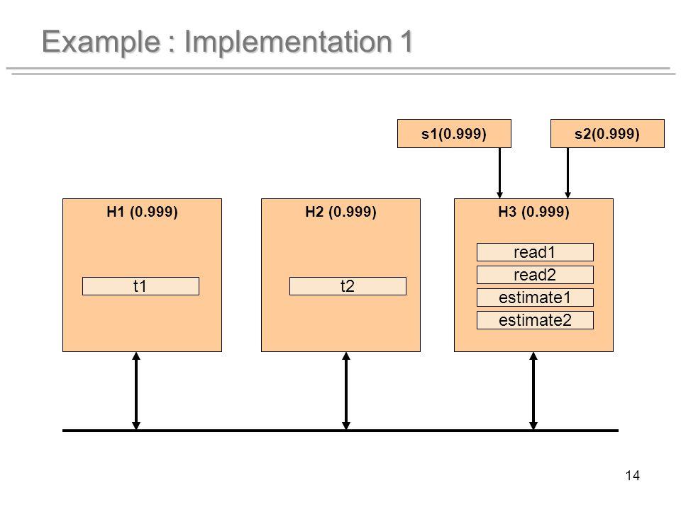 14 Example : Implementation 1 H1 (0.999)H2 (0.999)H3 (0.999) s1(0.999)s2(0.999) t1t2 read1 read2 estimate1 estimate2