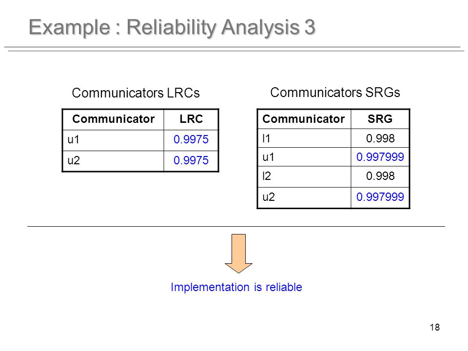 18 Example : Reliability Analysis 3 CommunicatorLRC u10.9975 u20.9975 Communicators LRCs Communicators SRGs CommunicatorSRG l10.998 u10.997999 l20.998 u20.997999 Implementation is reliable