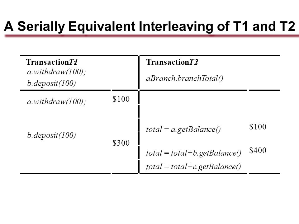 A Serially Equivalent Interleaving of T1 and T2 TransactionT1: a.withdraw(100); b.deposit(100) TransactionT2: aBranch.branchTotal() a.withdraw(100); $100 b.deposit(100) $300 total = a.getBalance() $100 total = total+b.getBalance() $400 total = total+c.getBalance()...