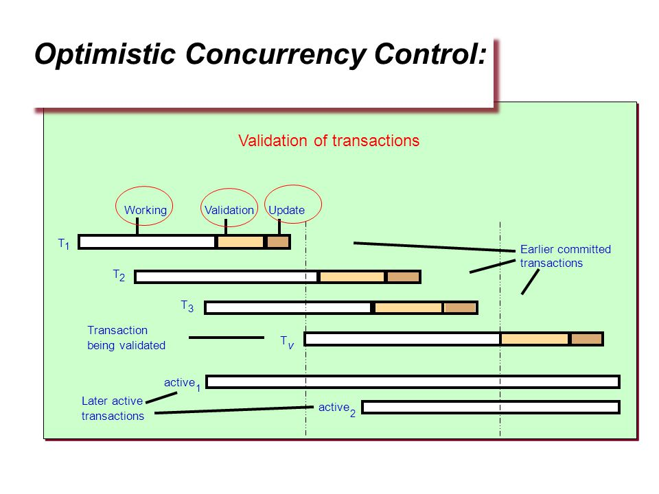 Optimistic Concurrency Control: Earlier committed transactions WorkingValidationUpdate T 1 T v Transaction being validated T 2 T 3 Later active transactions active 1 2 Validation of transactions