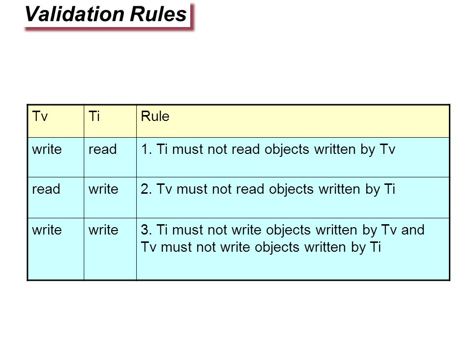 Validation Rules TvTiRule writeread1. Ti must not read objects written by Tv readwrite2.
