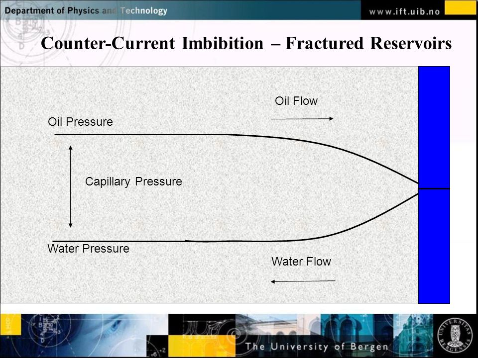 Normal text - click to edit Capillary Pressure Oil Pressure Water Pressure Oil Flow Water Flow Counter-Current Imbibition – Fractured Reservoirs