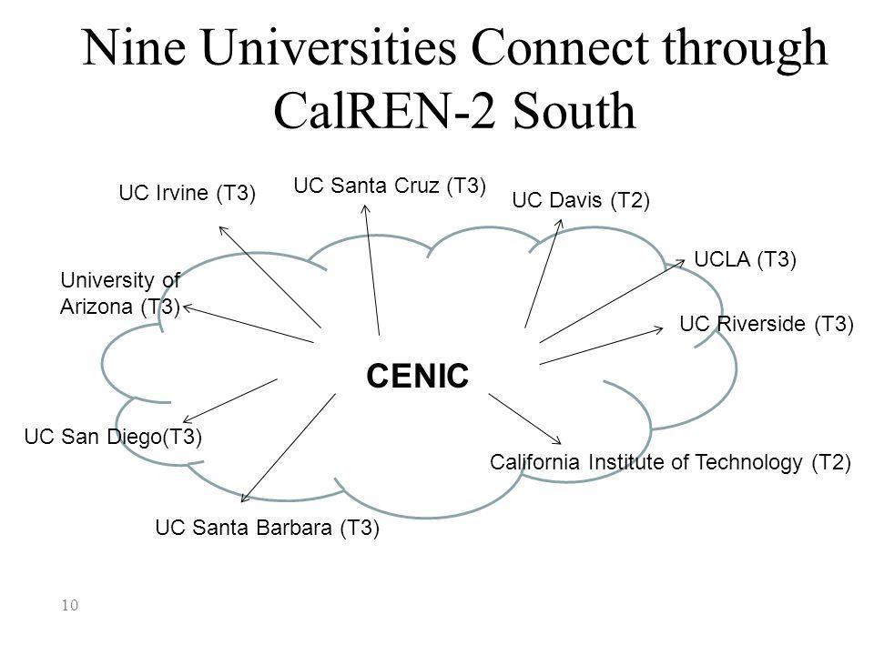 Nine Universities Connect through CalREN-2 South 10 University of Arizona (T3) UC Irvine (T3) UC Santa Cruz (T3) UC Davis (T2) UCLA (T3) UC Riverside