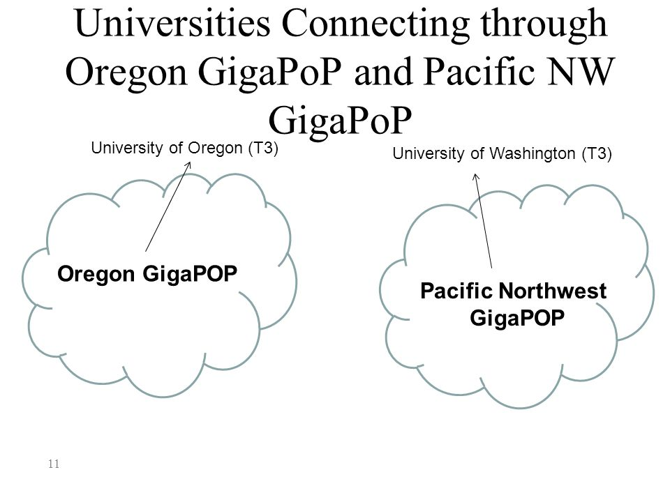 Universities Connecting through Oregon GigaPoP and Pacific NW GigaPoP 11 University of Oregon (T3) University of Washington (T3) Oregon GigaPOP Pacific Northwest GigaPOP