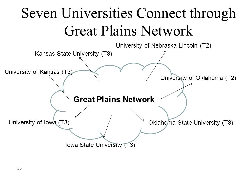 Seven Universities Connect through Great Plains Network 13 Oklahoma State University (T3) Great Plains Network University of Nebraska-Lincoln (T2) University of Kansas (T3) University of Oklahoma (T2) Kansas State University (T3) University of Iowa (T3) Iowa State University (T3)
