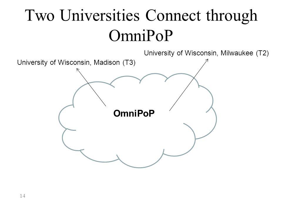 Two Universities Connect through OmniPoP 14 University of Wisconsin, Madison (T3) OmniPoP University of Wisconsin, Milwaukee (T2)