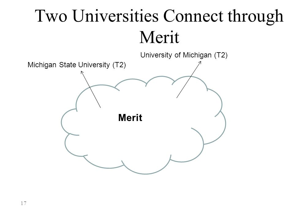 Two Universities Connect through Merit 17 Michigan State University (T2) Merit University of Michigan (T2)