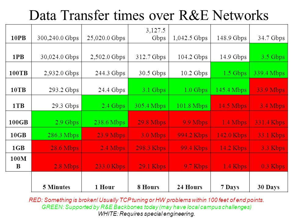 Data Transfer times over R&E Networks 10PB300,240.0 Gbps25,020.0 Gbps 3,127.5 Gbps1,042.5 Gbps148.9 Gbps34.7 Gbps 1PB30,024.0 Gbps2,502.0 Gbps312.7 Gbps104.2 Gbps14.9 Gbps3.5 Gbps 100TB2,932.0 Gbps244.3 Gbps30.5 Gbps10.2 Gbps1.5 Gbps339.4 Mbps 10TB293.2 Gbps24.4 Gbps3.1 Gbps1.0 Gbps145.4 Mbps33.9 Mbps 1TB29.3 Gbps2.4 Gbps305.4 Mbps101.8 Mbps14.5 Mbps3.4 Mbps 100GB2.9 Gbps238.6 Mbps29.8 Mbps9.9 Mbps1.4 Mbps331.4 Kbps 10GB286.3 Mbps23.9 Mbps3.0 Mbps994.2 Kbps142.0 Kbps33.1 Kbps 1GB28.6 Mbps2.4 Mbps298.3 Kbps99.4 Kbps14.2 Kbps3.3 Kbps 100M B2.8 Mbps233.0 Kbps29.1 Kbps9.7 Kbps1.4 Kbps0.3 Kbps 5 Minutes1 Hour8 Hours24 Hours7 Days30 Days RED: Something is broken.